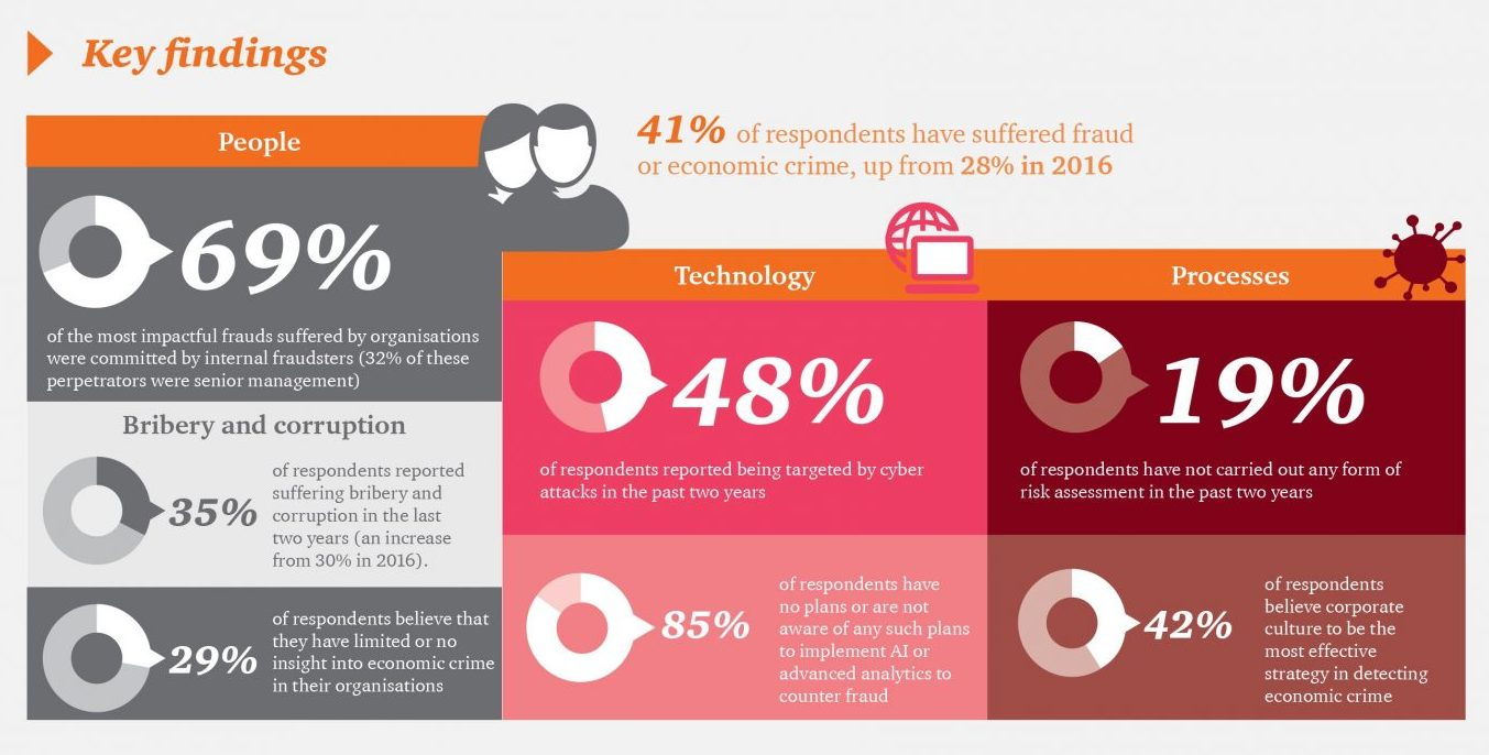 Key Findings of the PwC Economic Crime & Fraud Survey